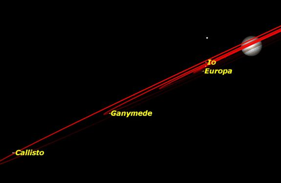 astro 101815 Jupiter moons