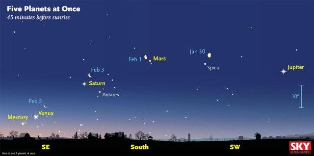 013116 Dawn 5 planet astro