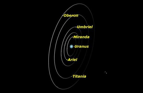 astro uranus moons